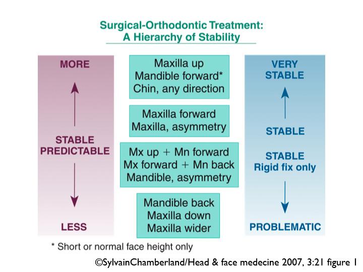 Hiérarchie des stabilités-Dr Chamberland orthodontiste à Québec