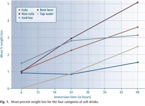 Figure 1 Pourcentage moyen de perte de poids d'émail pour les boissons gazeuses-Dr Chamberland orthodontiste à Québec