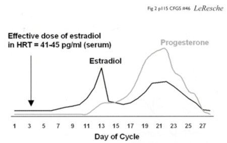 Patterns-of-estradiol-and-progesteron-across-a-prototypical-menstrual-cycle-Chamberland-Orthodontiste-Quebec