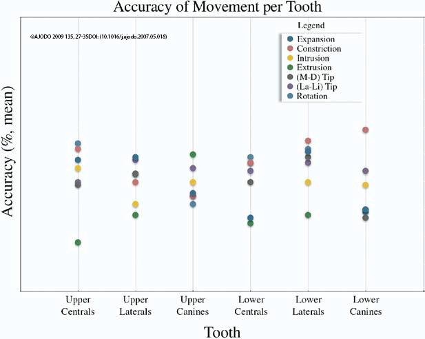 Precision of tooth movement with Invisalign-Dr Chamberland orthodontist in Quebec City