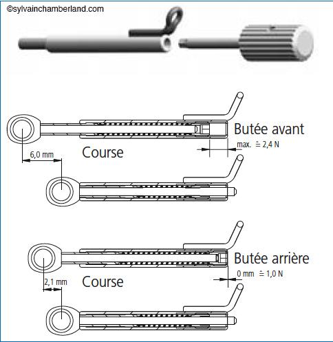 Mécanisme interne du SUS2-Dr Chamberland orthodontiste à Québec